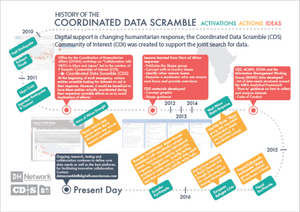 History of the Coordinated Data Scramble