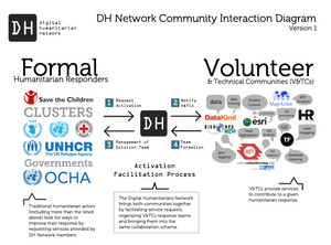 DH Network Community Interaction Diagram